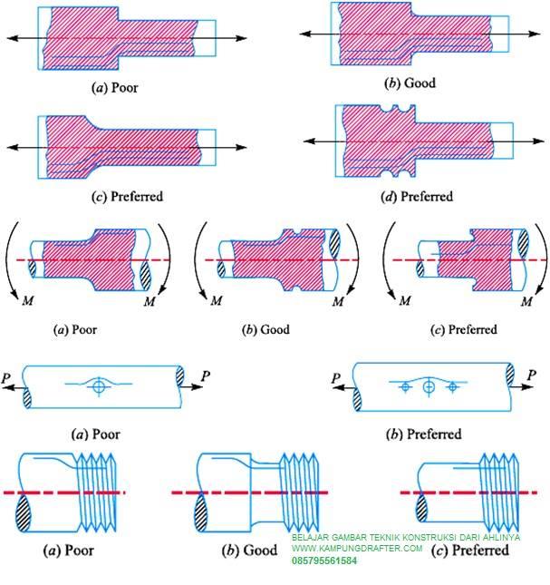 konsentrasi tegangan